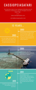 red sea infographic happy birthday