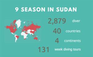 Diving safari in Sudan